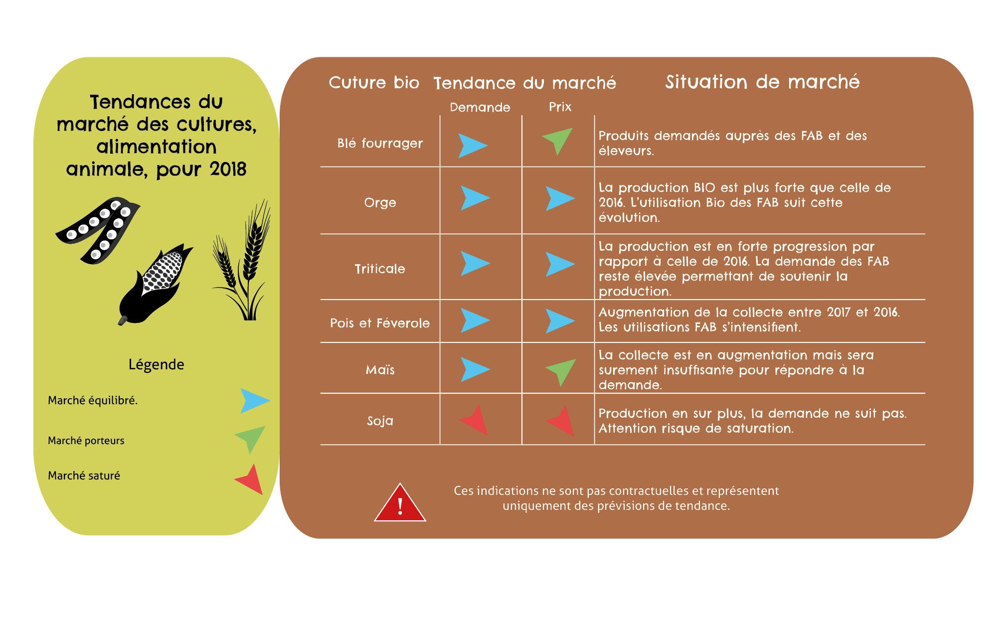 Tendance du marché culture bio alimentation animal 2018 Ar Cour ActiveBio négociant en céréale bio