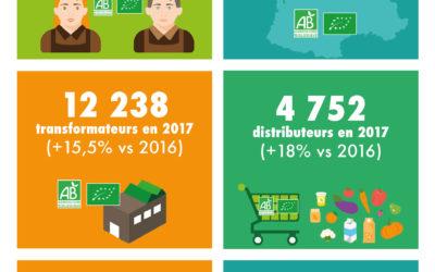 L'agriculture bio s'étend en France