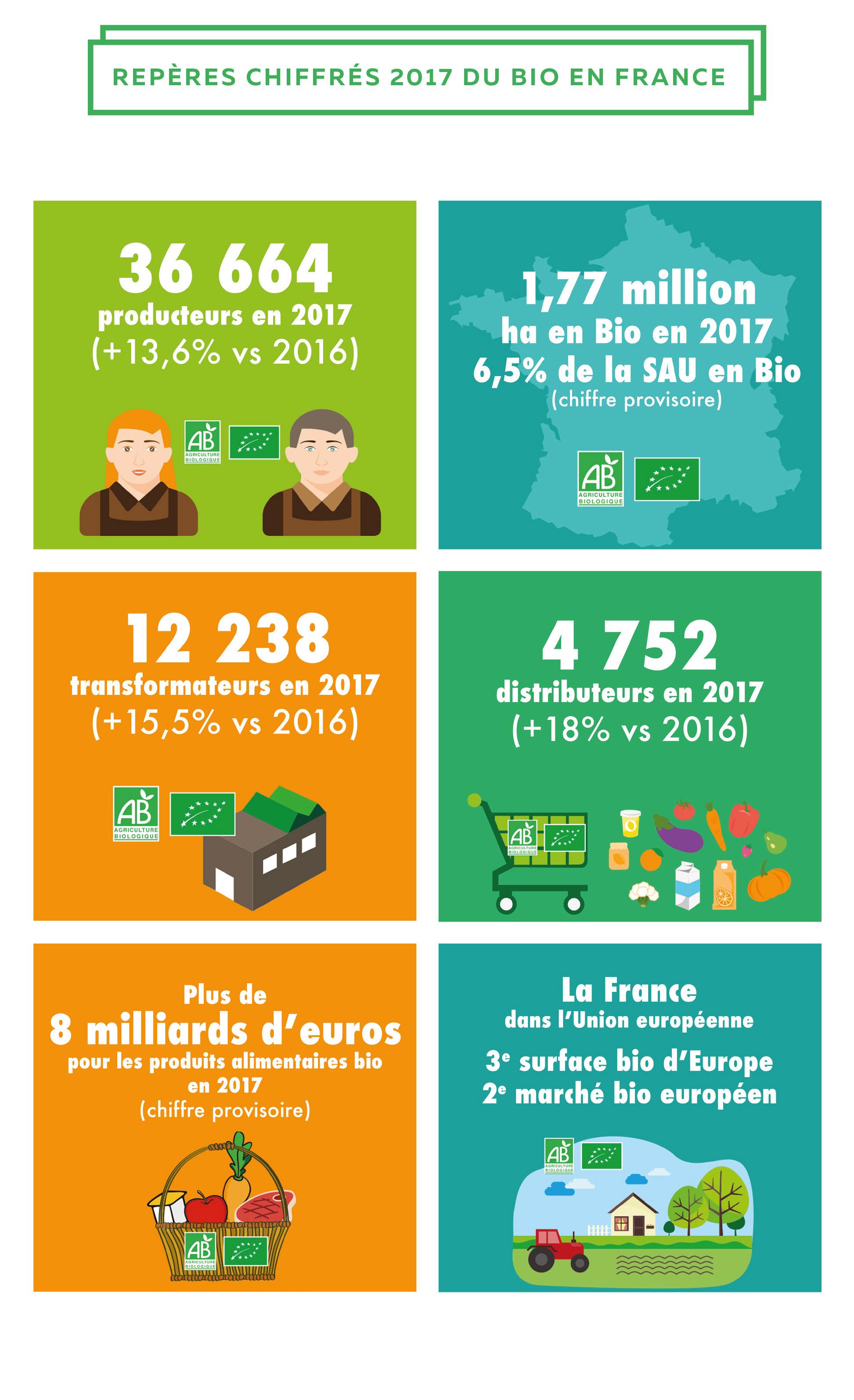 Repères chiffrés 2017 du bio en France AgenceBio - l'agriculture bio -DossierdePresseChiffres