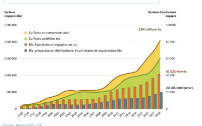 L'agriculture bio en forte progression