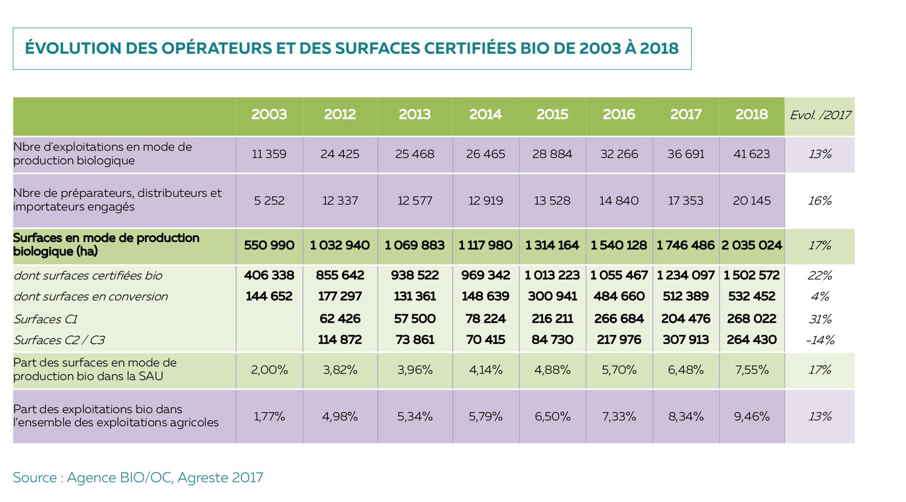 Chiffre agence bio : Tableau évolution du nombre d'opérateurs et des surfaces engagées en bio